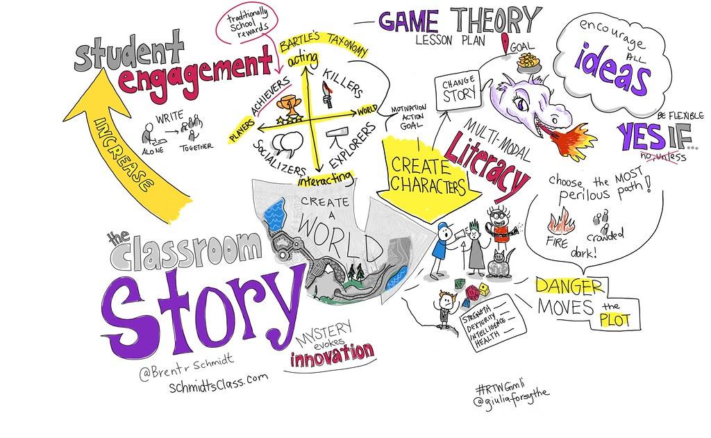 The Classroom Story @BrentrSchmidt #RTWGimli #viznotes